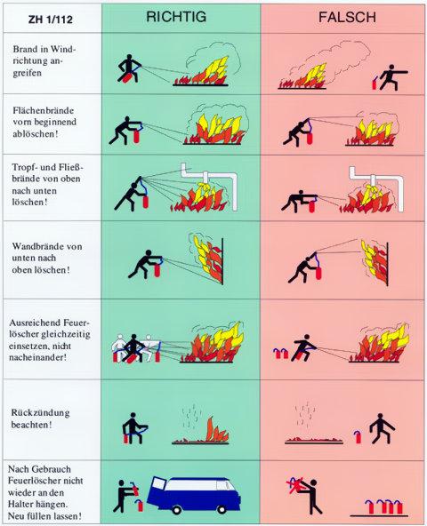 Richtiger Umgang mit dem Feuerlöscher